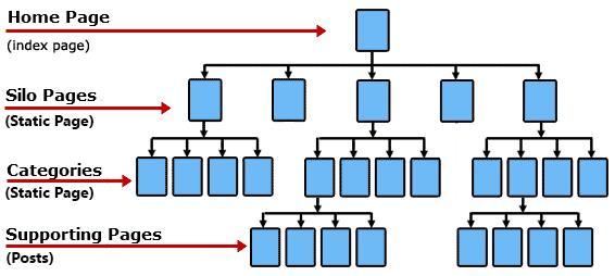silo-url-structure